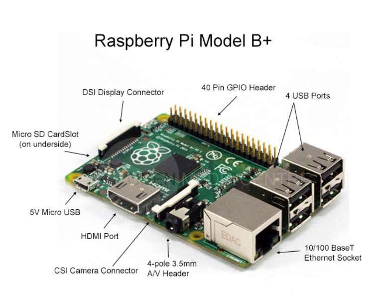 raspberry_pi_b__ports
